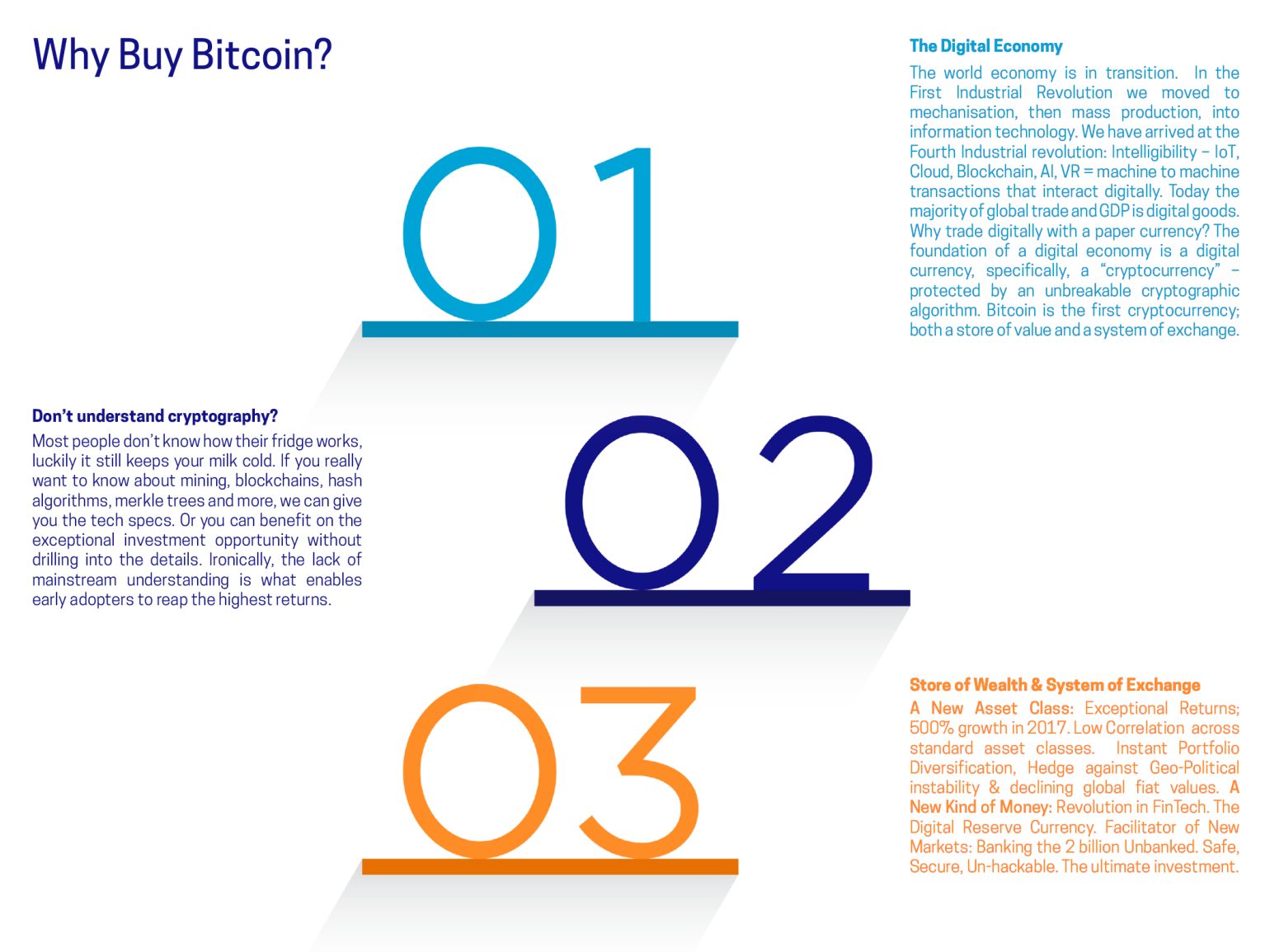 Why buy Bitcoin steps 1 2 3