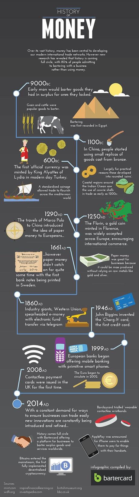 the_history_of_money_3078442c